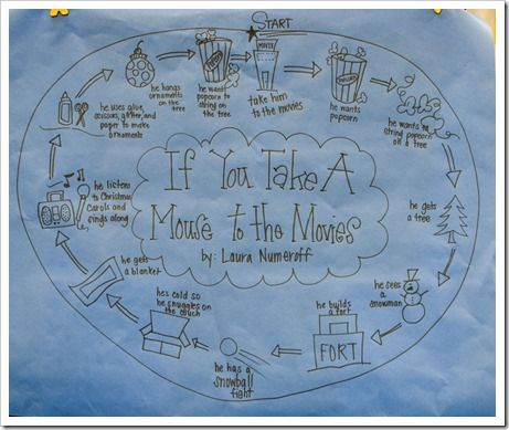 If you take a mouse to the movies...: Stories Maps, Sequences Of Events Activities, Language Art, Chains, Mousetomovies5 5 Jpg, First Grade Parade, Circles Stories, Anchors Charts, 1St Grade