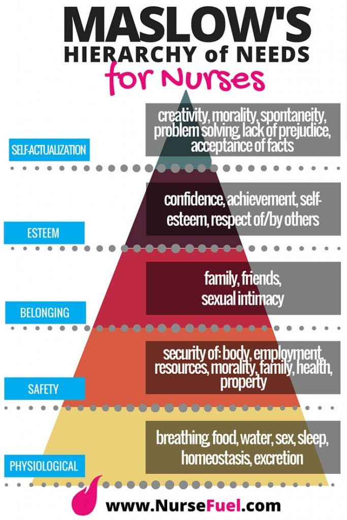 Maslow's Hierarchy of Needs for Nurses - NurseFuel #nursing #school