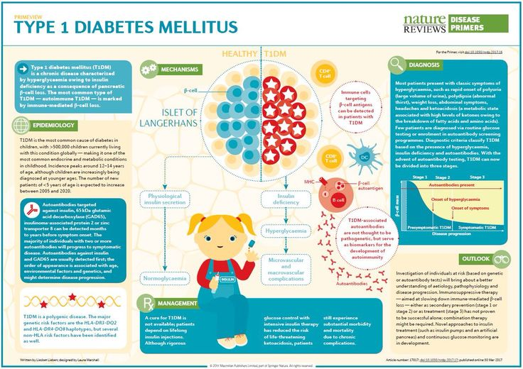 What is diabetes mellitus? Learn about diabetes mellitus from the Cleveland Clinic, including symptoms, treatments, causes, complications & more.#health #diabetic#type2diabetes#Diabetes #DiabetesMellitus #Health #HealthCare #HealthBlog #DM#DYK: #Diabetes means to #siphon ~ #mellitus means #sweet like #honey. 1675 - Dr. Thomas Willis an English #physician uses the word mellitus, which is the #Latin word for honey, due to the sweet #taste of #diabetic
