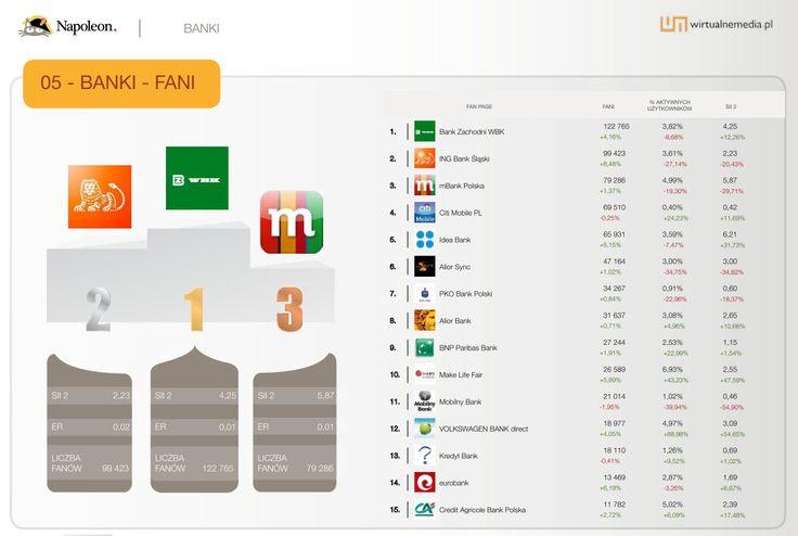 """15 największych fan page'y w kategorii """"Banki"""" w sierpniu 2013. Dane pochodzą z raportu Social Brand Footprint opracowanego przez Napoleoncat.com platformę do zarządzania i analizy mediów społecznościowych. Raport ilustruje aktywność marek na Facebooku, YouTube i Twitterze."""