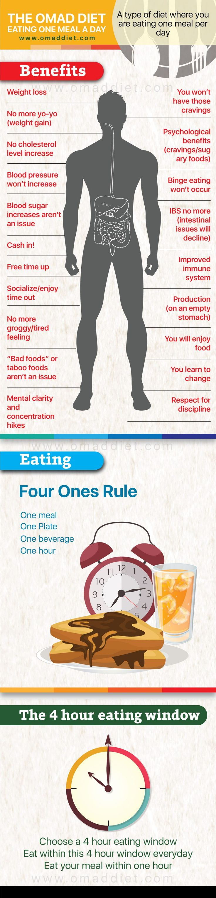 The Omad Diet – Eating One Meal a Day [Infographic]