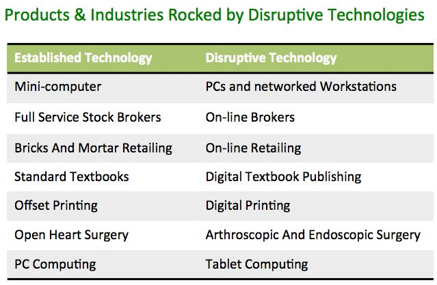 disruptive technologies and disruptive innovation media essay Media & entertainment  innovation & growth  disruptive technologies: advances that will transform life, business, and the global economy.