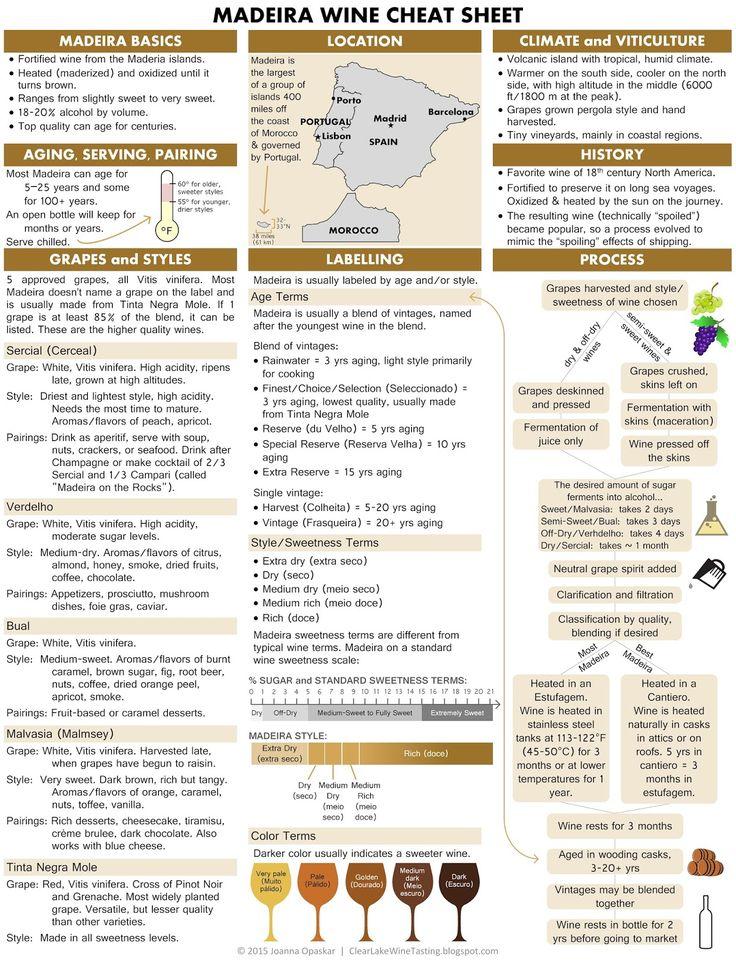 Clear Lake Wine Tasting: Wine Infographic: Madeira Wine Cheat Sheet