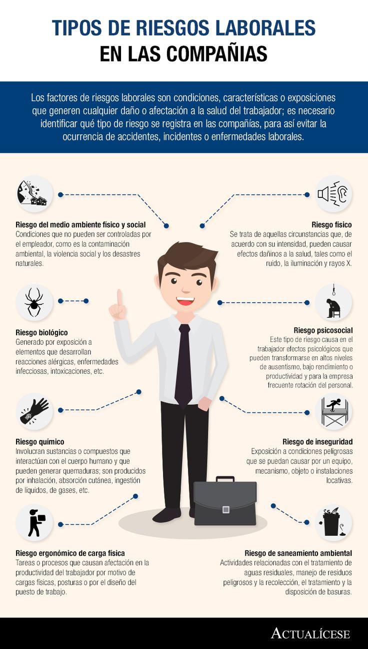 [Infografía] Tipos de riesgos laborales en las compañías