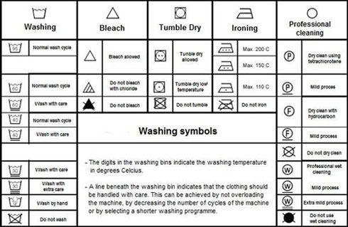 Washing Machine Symbols Amp Their Meaning I M Pinning This