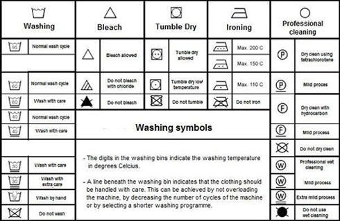 washing machine sign meanings