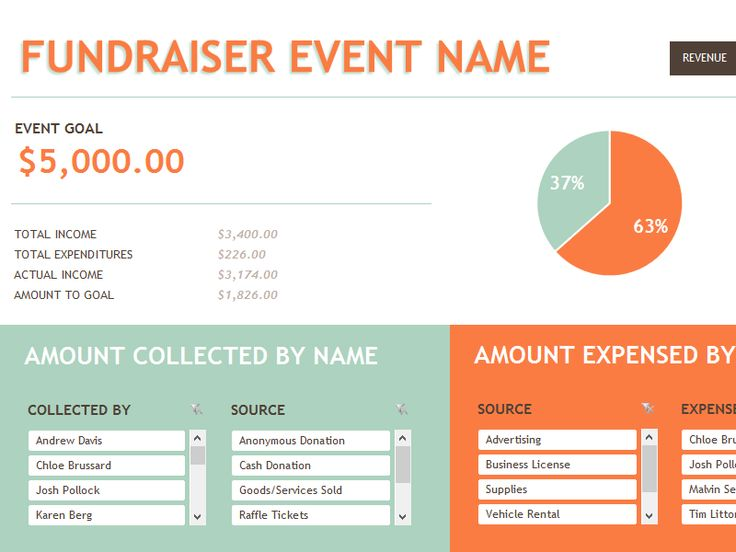 21 best Marketing images on Pinterest Fundraising ideas, Church - event budget template