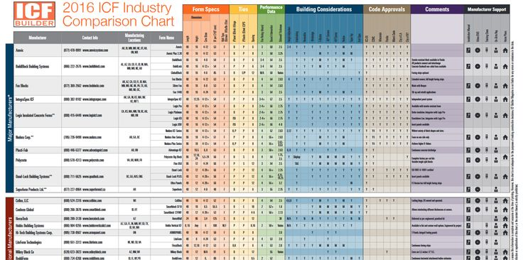 ICF comparison chart.  Gives the specs for all the various brands of ICF blocks and vertical ICF systems.