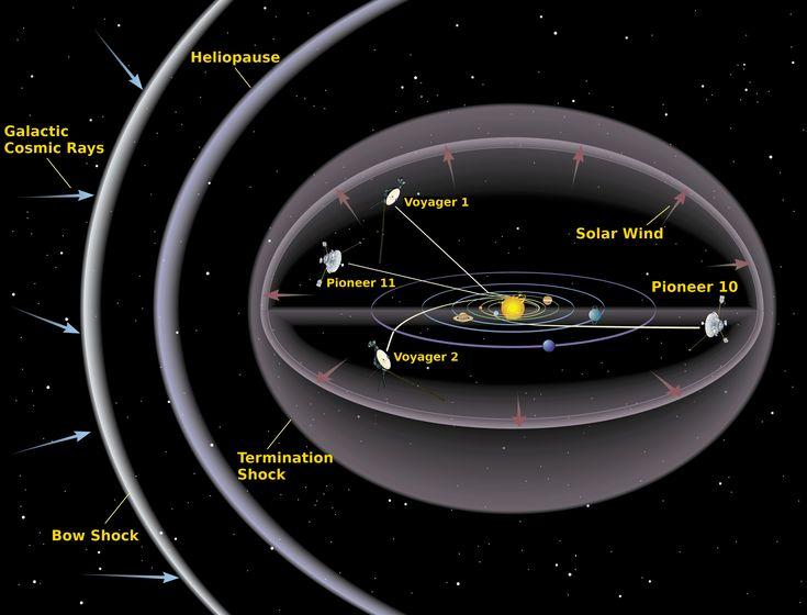 """A medida que el Sol está """"perdiendo fuerza"""", entonces la heliosfera - """"burbuja"""" que protege al sistema solar de la dañina radiación cósmica - también está perdiendo fuerza. Según observaciones recientes , la heliosfera era 25% menor en los últimos 10 años."""