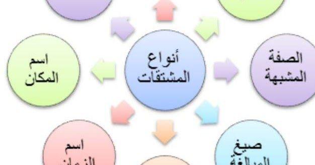 درس المشتقات في اللغة العربية أنواعها وأوزانها وعملها شرح بالأمثلة والصور محتويات الدرس 1 المشتقات في اللغة العربية 2 اسم الفاعل وعمله 3 Pie Chart Chart