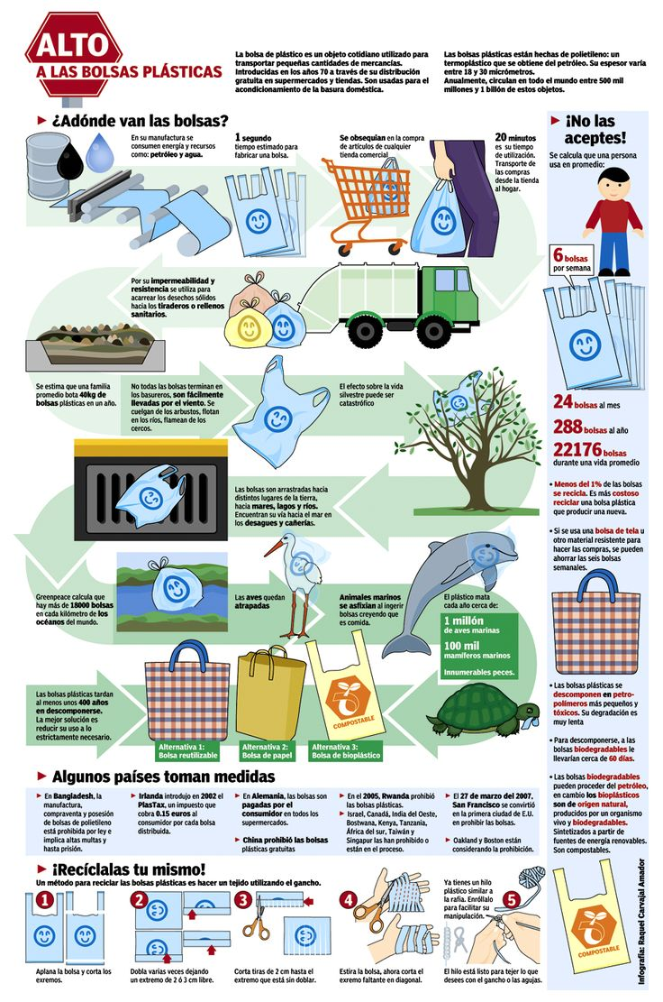 SEMANTICA: Infografía que muestra el uso de bolsas de plástico, mostrando sus diferentes consecuencias y como estas afectan al medio ambiente, para poder así generar conciencia en la sociedad a partir de métodos de reciclaje, reduciendo la utilización de bolsas. SINTACTICO: Se  representa la infografia a partir de distintos elemetos, flechas y dibujos que representan de una mayor forma clara la explicacion de esta. Colores claros y frios.