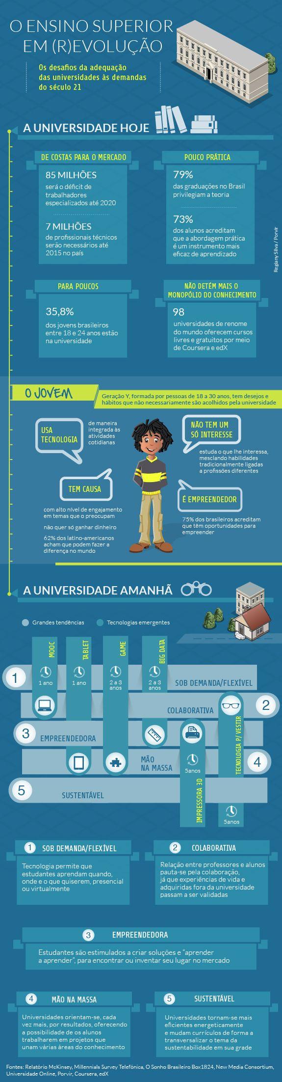 A (r)evolução da educação digital [com infográfico] #educação #EaD #universidades