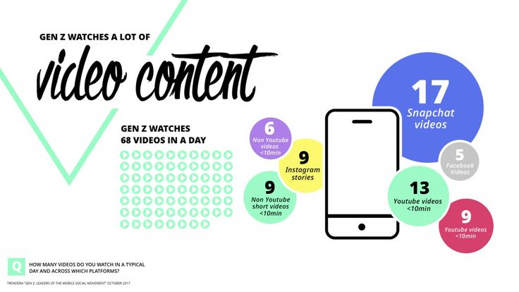 How Gen Z teens are consuming content.
