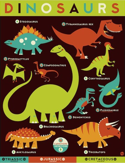 Know your dinosaurs.