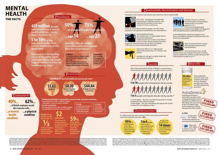 #Mentalhealth worldwide: the facts -- New Internationalist #infographics