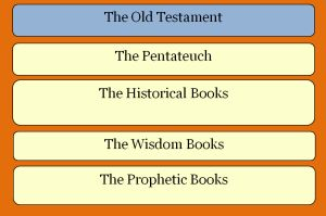 4 Ways to Help Students Learn the Books of the Bible