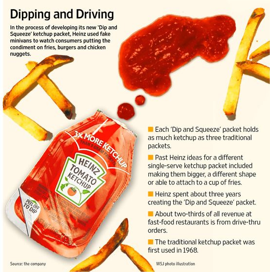 dip and squeeze ketchup. Heinz.