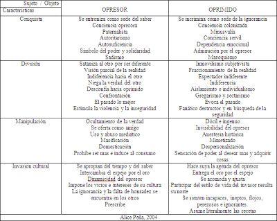 CONSTRUYENDO PODER POPULAR: Paulo Freire: ¿Acción dialógica o Palabra hecha acción?
