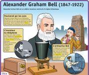 Alexander Graham Bell - Le Petit Quotidien, le seul site d'information quotidienne pour les 6 - 10 ans !