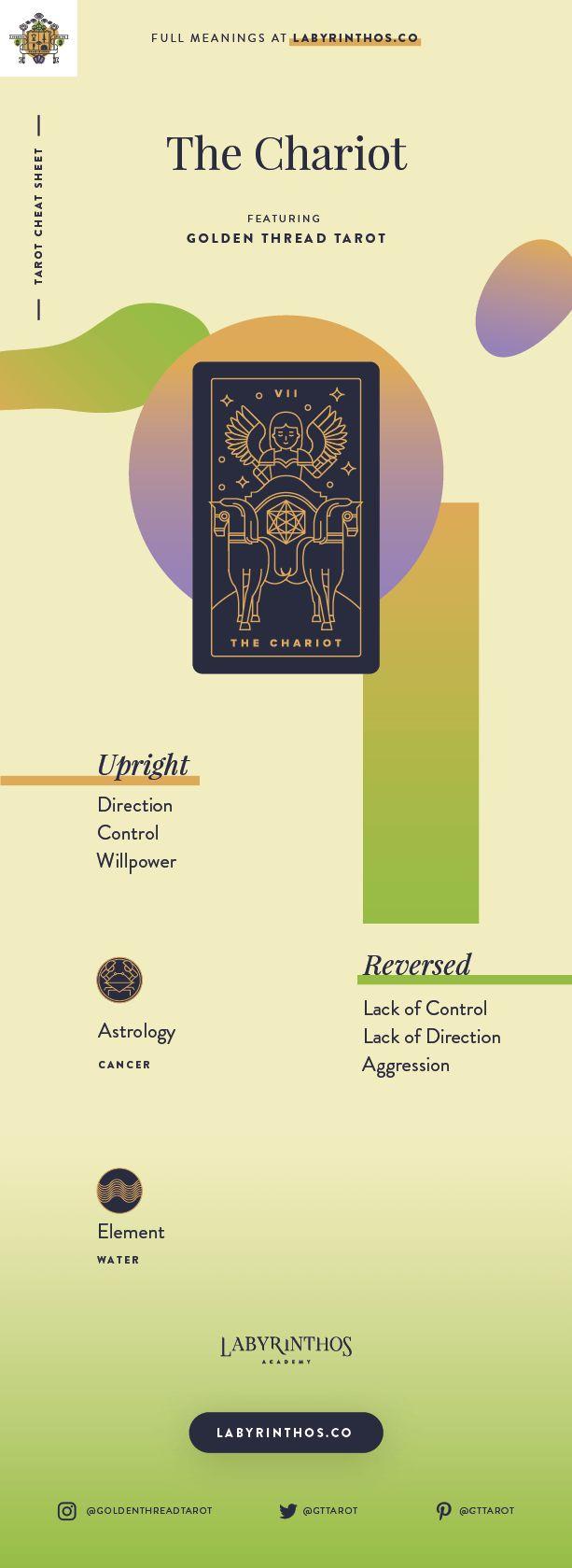 The Chariot Meaning - Tarot Card Meanings Cheat Sheet. Art from Golden Thread Tarot.