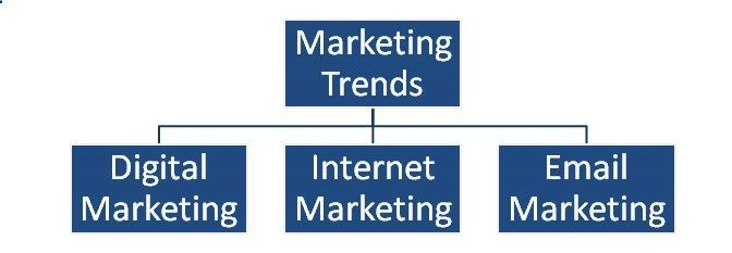 Digital Marketing describes as a set of marketing processes those available digital channels to promote a product or website or service or build a brand. Digital Marketing helps to success the Traditional Marketing and Internet Marketing from Newspaper, Pemplates and TV ads to Facebook and Google ad-words Campaigns. The digitals marketing channels include websites, Social Media Platform, Mobile Banners, YouTube Videos, Pay per Click and Videos.