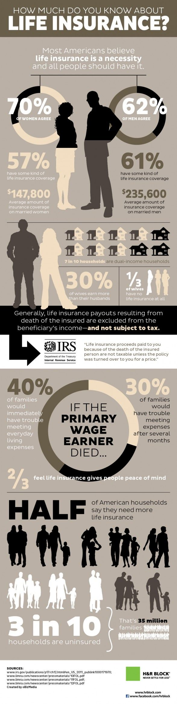 According to most Americans, life insurance is a must-have. Canadians need to step up