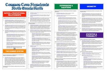 """Common Core """"Cheat Sheets"""" - ALL Middle School Grades Math All standards of a grade-level on 2 pages"""