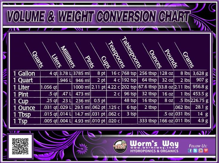 volume and weight conversion chart
