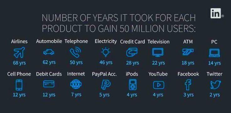 50 milyon kullanıcıya ulaşmaları kaç yıl aldı?
