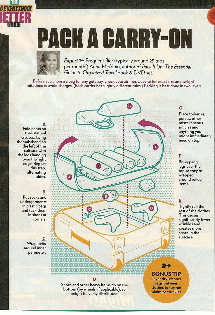 Tips for packing a carry-on bag >> I always love a good visual aid! What's your best packing tip?