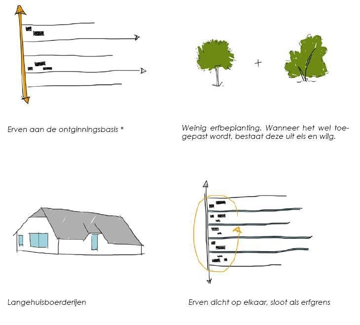 Uitbreiding locatie: Maatlat Duurzame Veehouderij (MDV), Veenweidegebied Eemland « Agroplan – Landschapsarchitectuur, ruimtelijke ordening en bedrijfsadvies onder een dak!