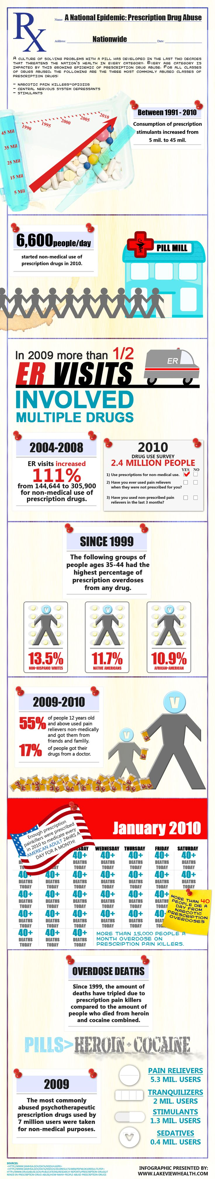 Prescription Drug Abuse Infographics from Lakeview Health Systems http://www.lakeviewhealth.com/prescription-drug-abuse-infographic.php
