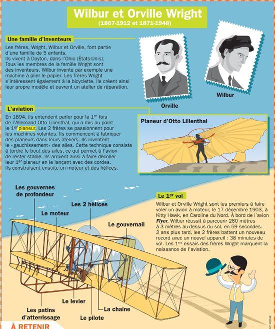 Fiche exposés : Wilbur et Orville Wright (1867-1912 et 1871-1948)