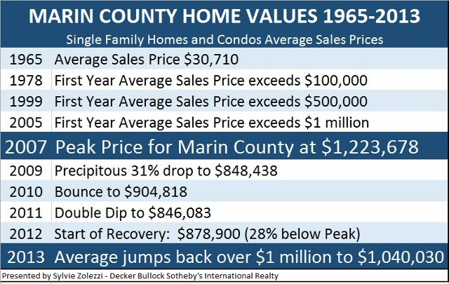 Marin County Real Estate - An Eye Opening Historical Perspective - Historical average sales prices 1965-2013 - presented by Sylvie Zolezzi, Luxury Residential Specialist - 415-505-4789 or Sylvie@YourPieceofMarin.com - #marinrealestate #marincounty