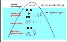 Topje van de ijsberg....informatie over optellen