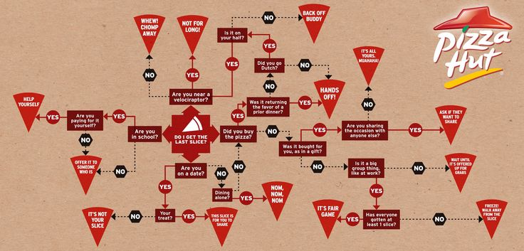 how to decide who gets the last slice of pizza. haha: Foodies Nibs, Pizza Flowchart, Slices Flowchart, Flowing Charts, Charts Graphics, Pizza Infographic, Dr. Who, Fun Flowchart, Pizza Huts