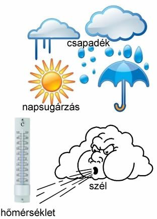 AZ időjárási - Google Search