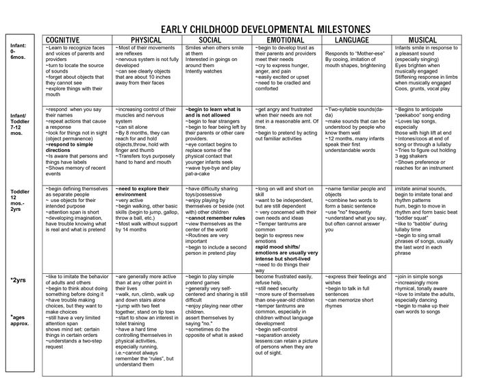 ideas for a developmental psychology paper