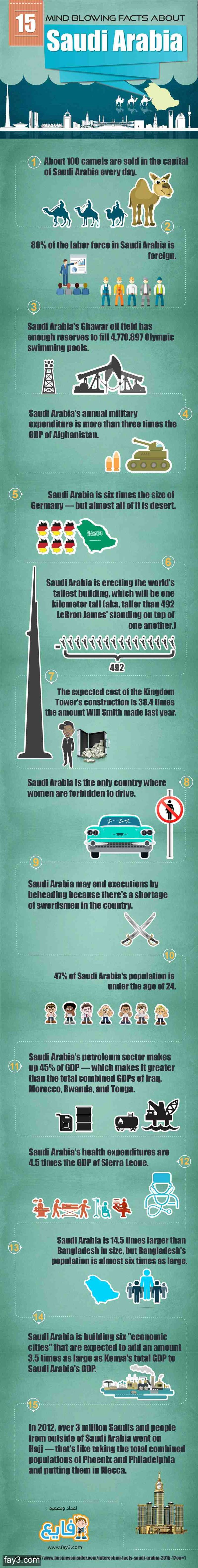 Fifteen Mind-Blowing Facts About Saudi Arabia #KSA #Infographic