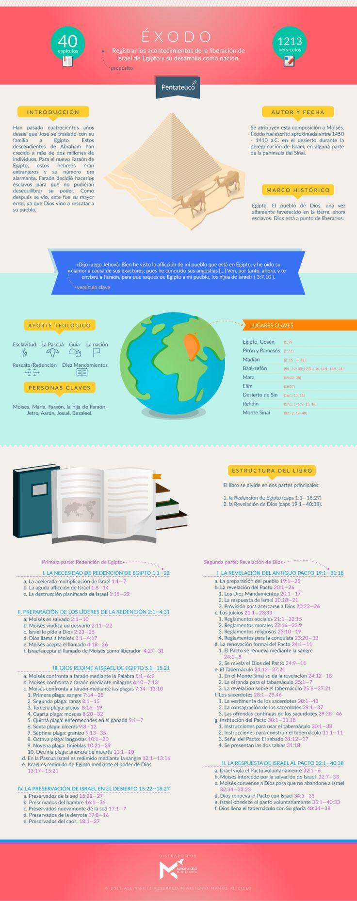 Manos al Cielo - Infografía sobre el libro de Éxodo. #infobiblias...
