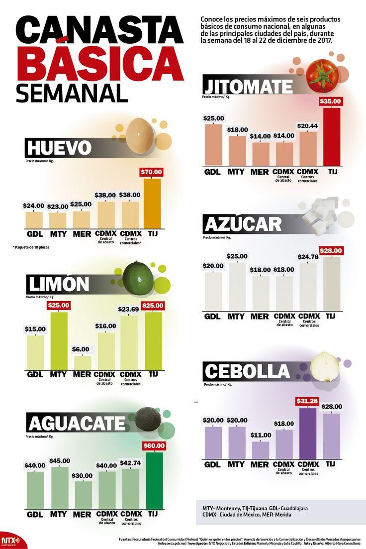 Te presentamos los precios de seis productos de la canasta básica. #InfografíaNTX
