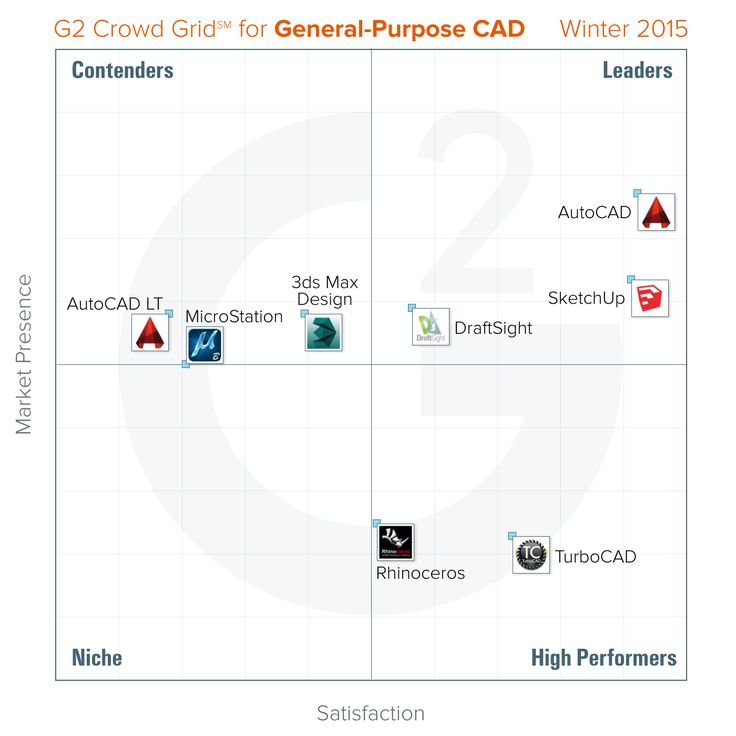 G2 Crowd Publishes Winter 2015 Rankings of the Best General-Purpose CAD Software