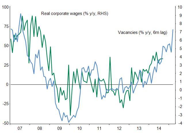 Wages and vacancies