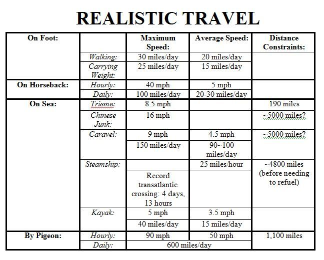 Realistic Travel Times Chart - great for writing!