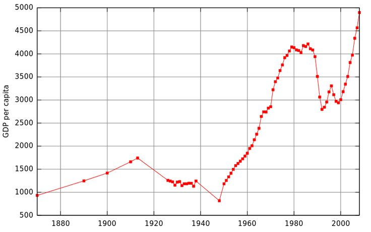 The GDP of Romania between 1870 and 2008 in 1990 International dollars.