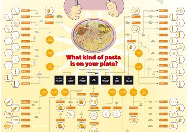 tipos de massa | pasta
