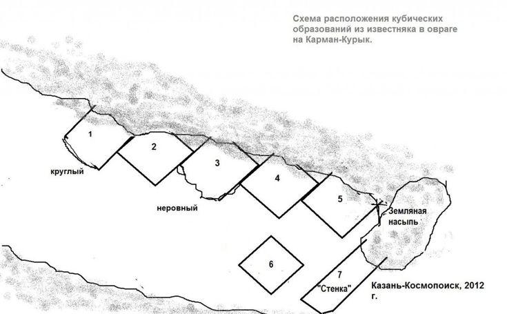 Карман Курык-схема-ряд мегалитов