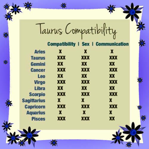 What horoscope is compatible with taurus