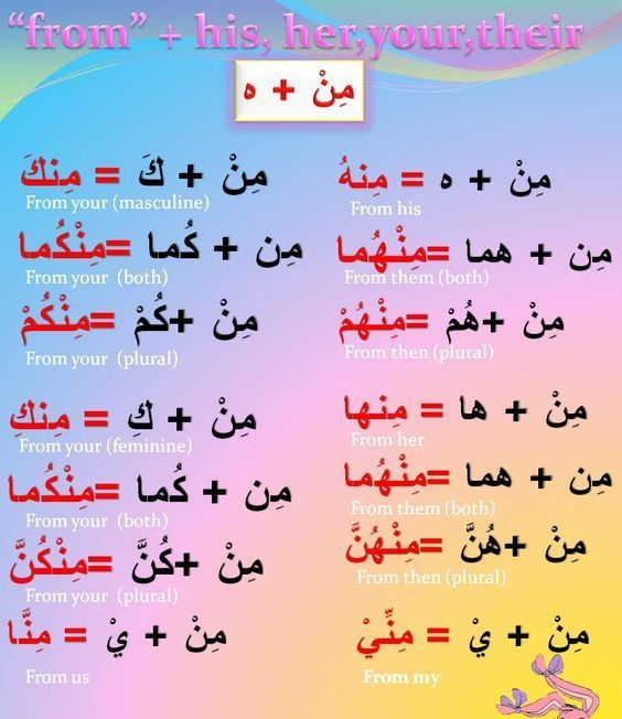 How toLearn Arabic - Abid's Blog