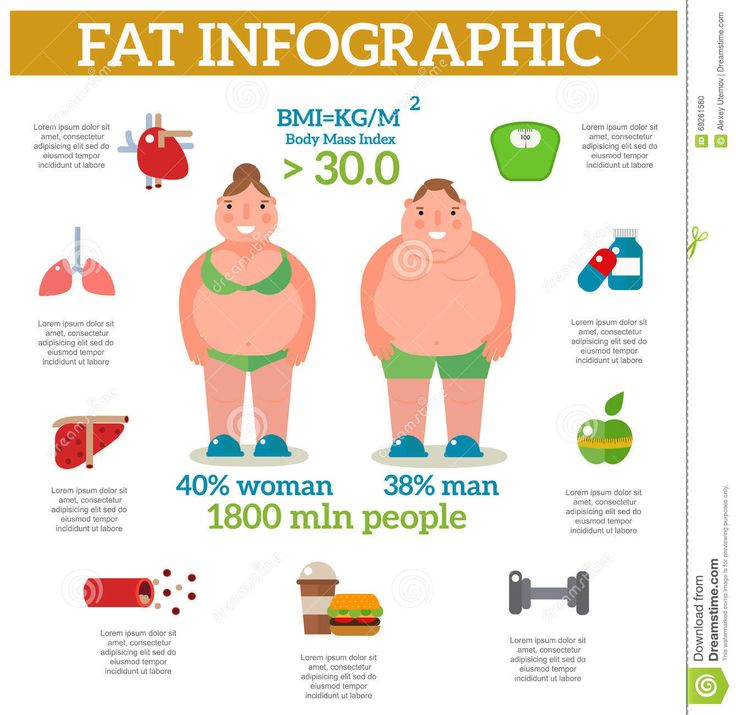 Best weight loss exercise infographics images on